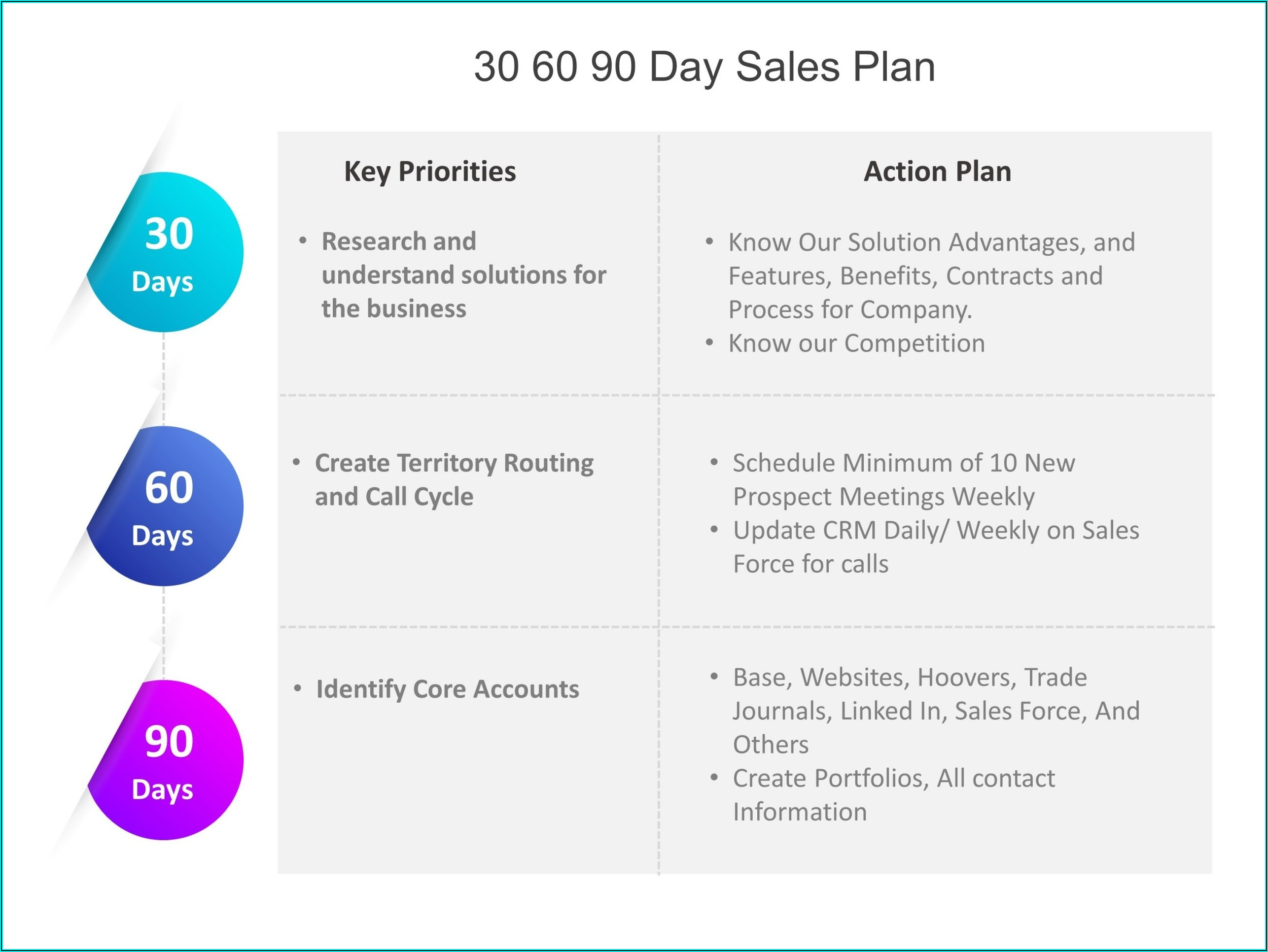 Key Account Plan Template Free Download