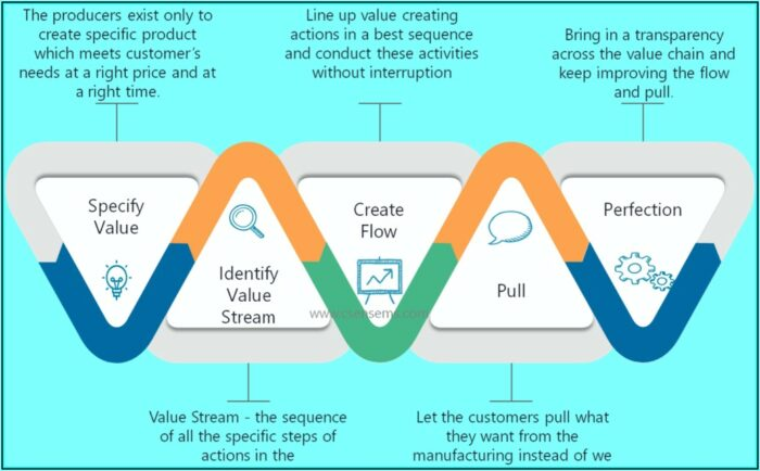 Value Stream Mapping Training Course