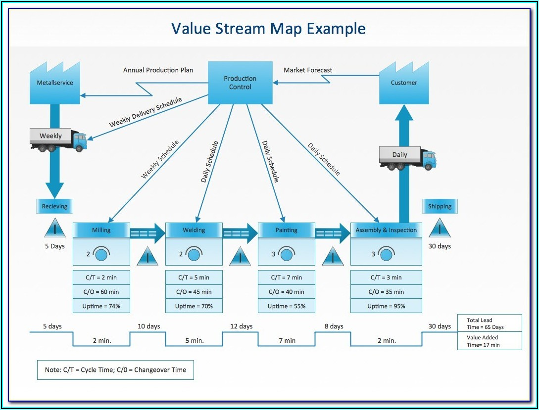 Visio 2013 Value Stream Map Shapes