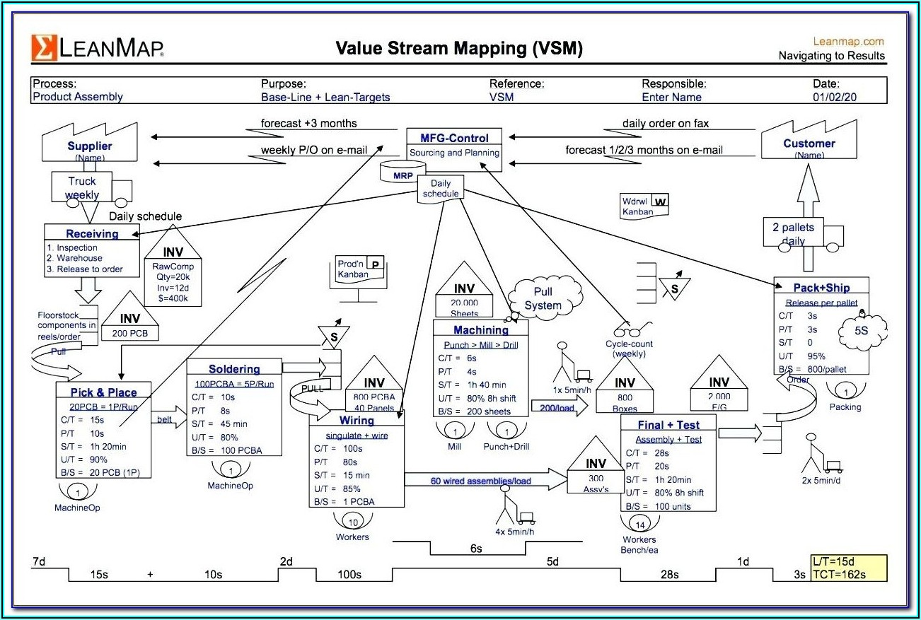 Visio Value Stream Map Shapes Stencil