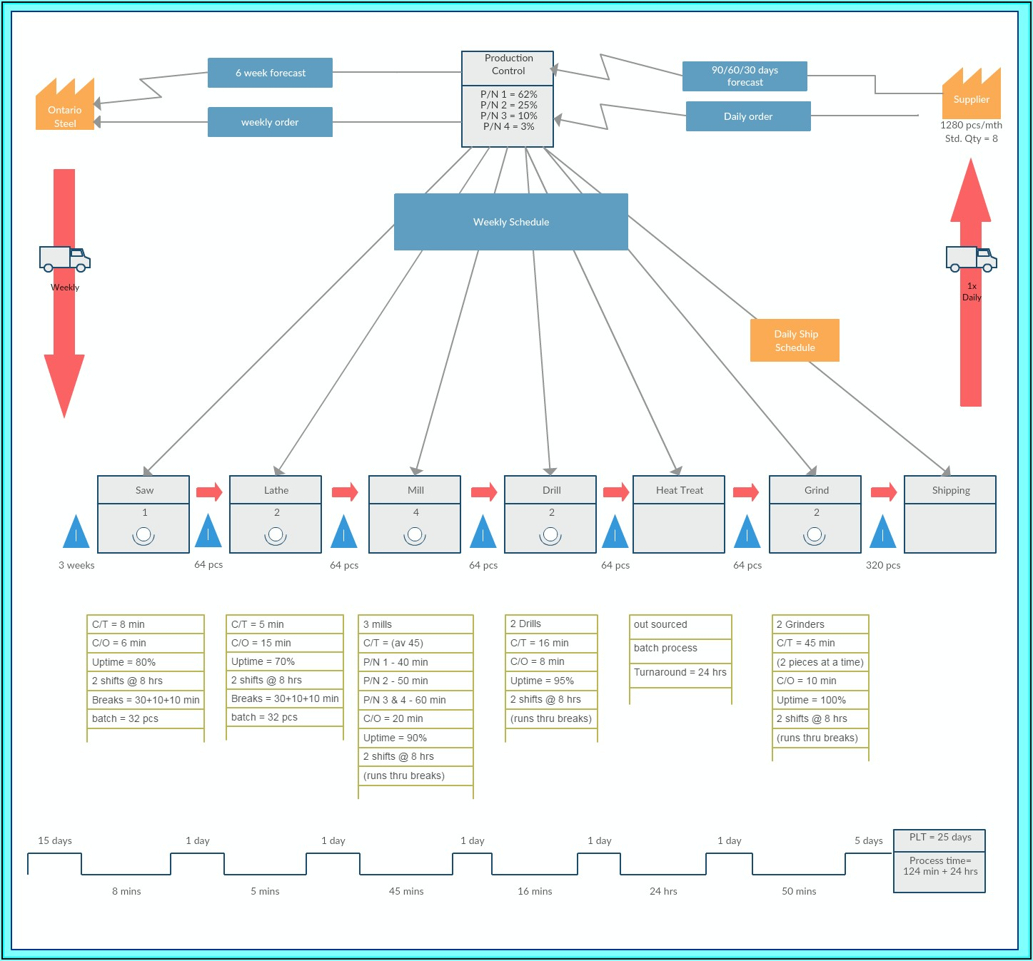 Visio Value Stream Map Stencil Download