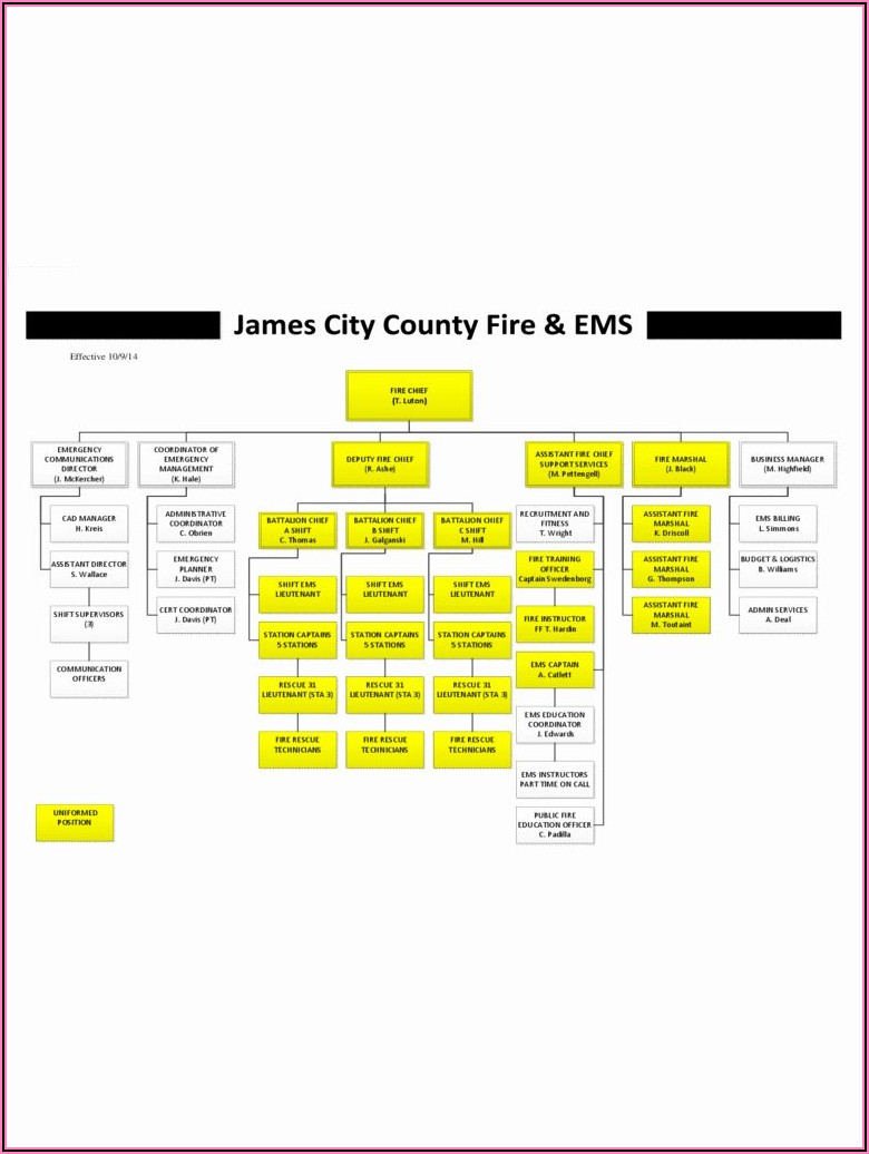 Fire Department Organizational Chart Template
