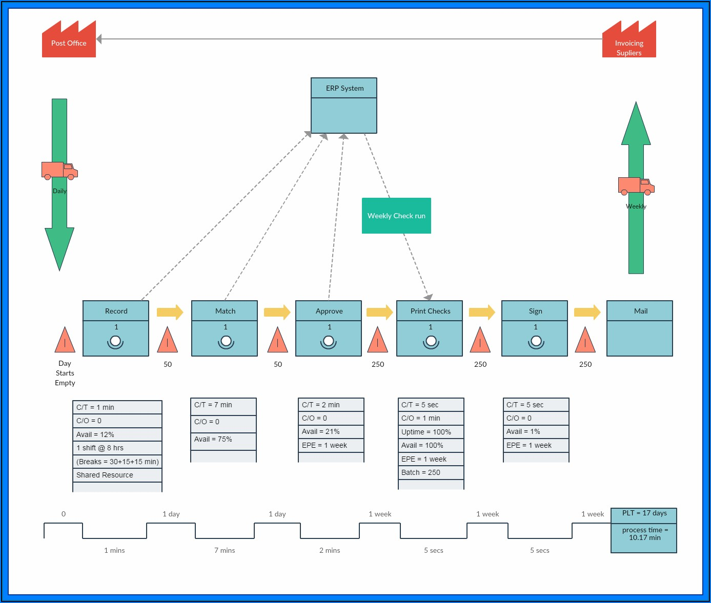 Free Value Stream Map Template