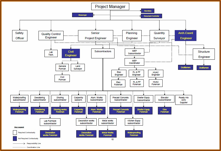 Construction Project Organizational Chart Template