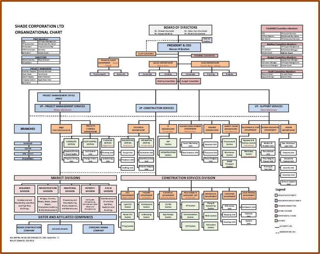 Construction Site Organization Chart Template