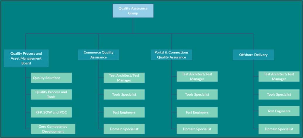 Editable Blank Organizational Chart Template Free