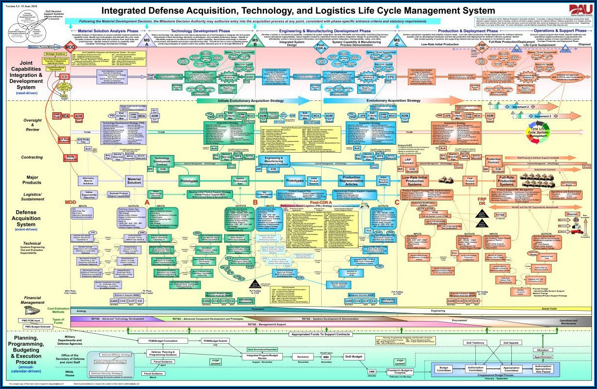 Government Procurement Process Map