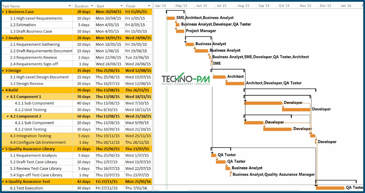Ms Project Agile Template Download