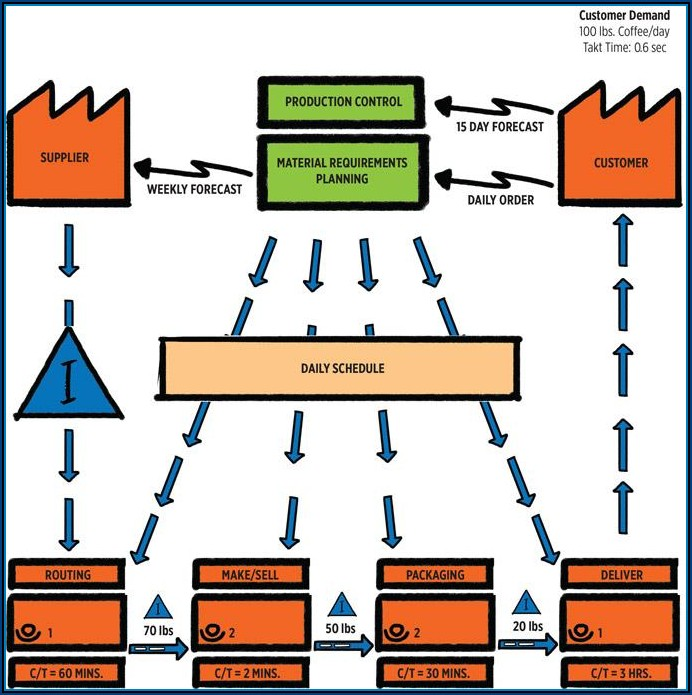 Procurement Process Value Stream Mapping