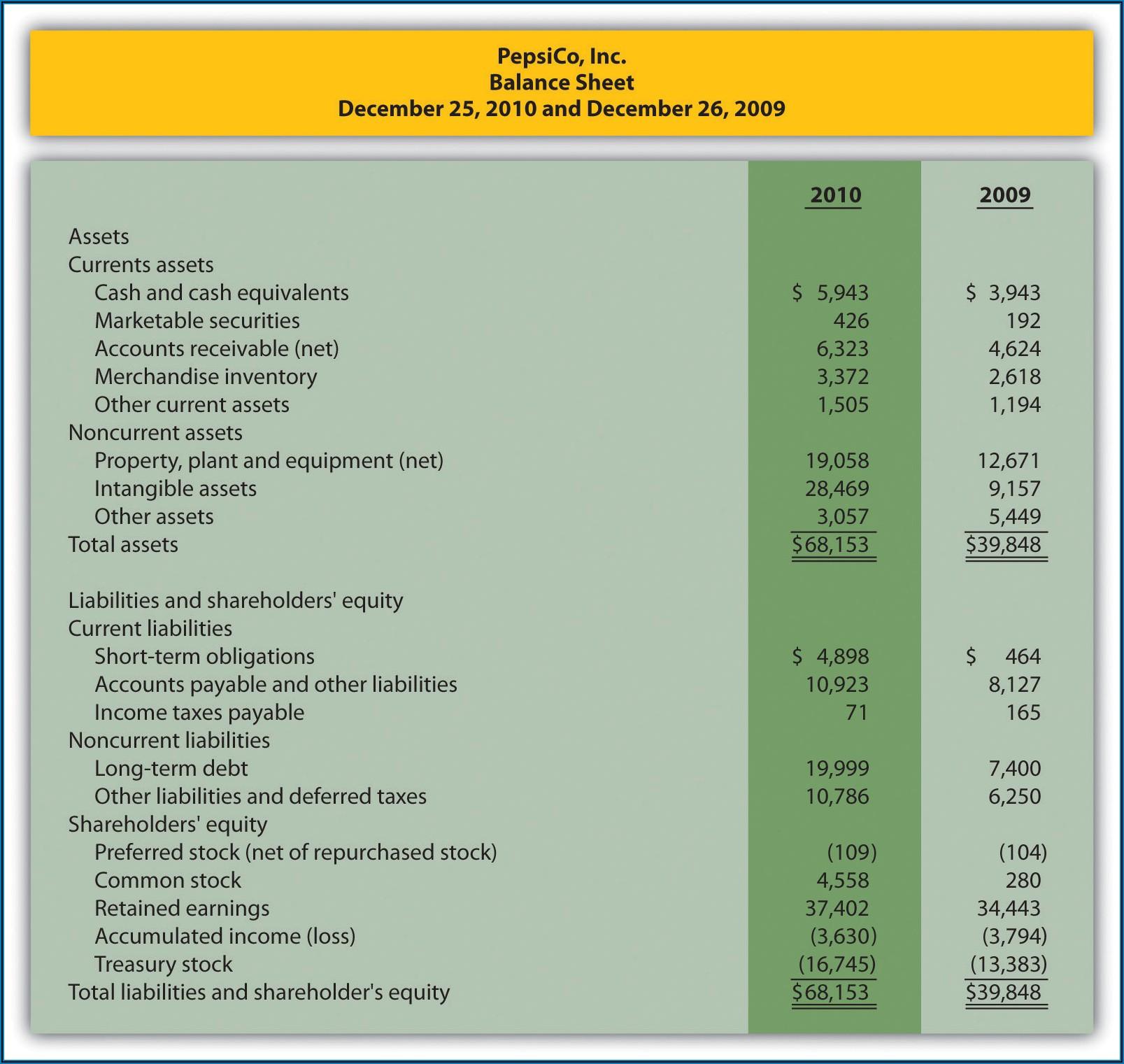 Profit And Loss Account And Balance Sheet Template