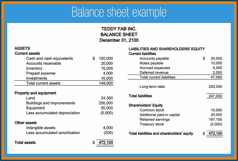 Profit And Loss Statement And Balance Sheet Example