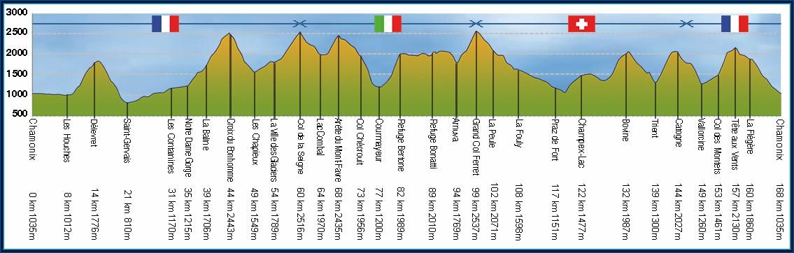 Tour Du Mont Blanc Map With Distances