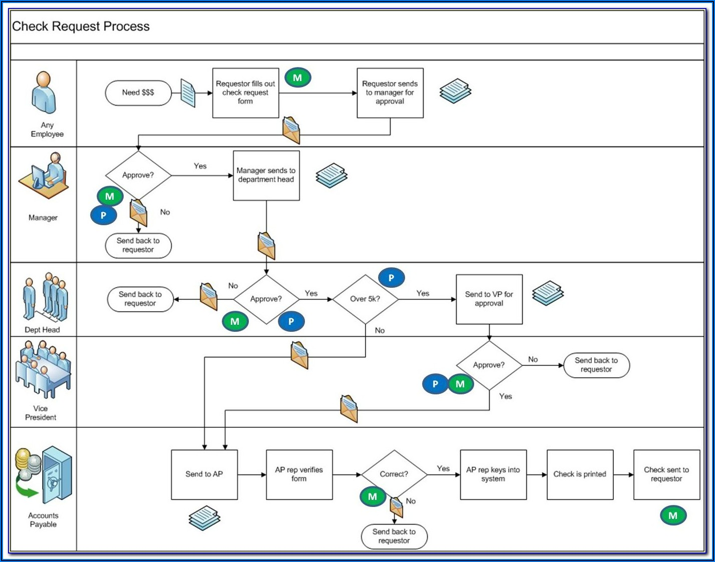 Best Free Process Mapping Tools