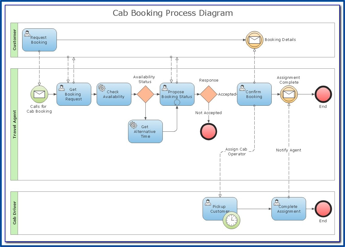 Free Business Process Diagram Tool