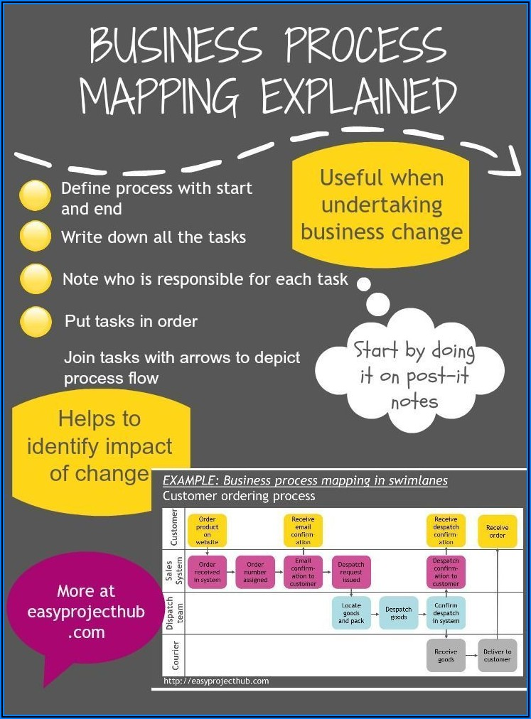 Free Business Process Mapping Tools