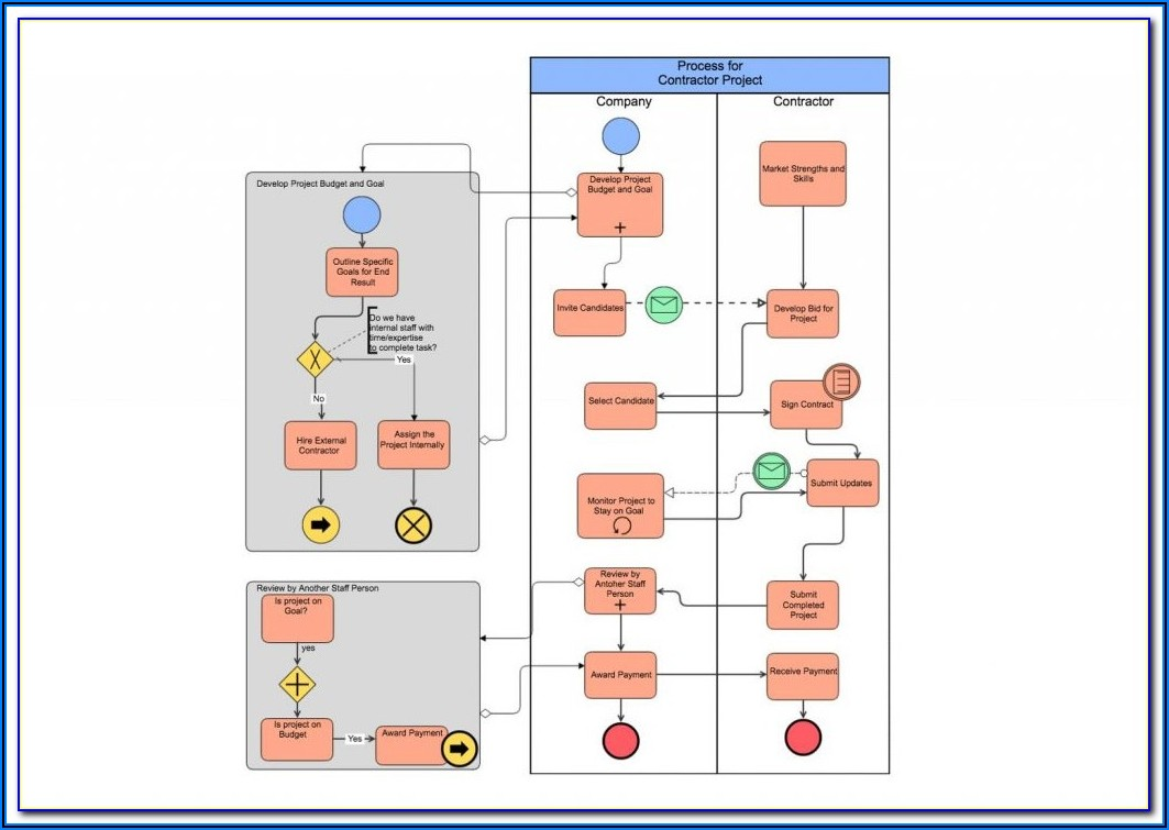 Free Process Diagram Tool
