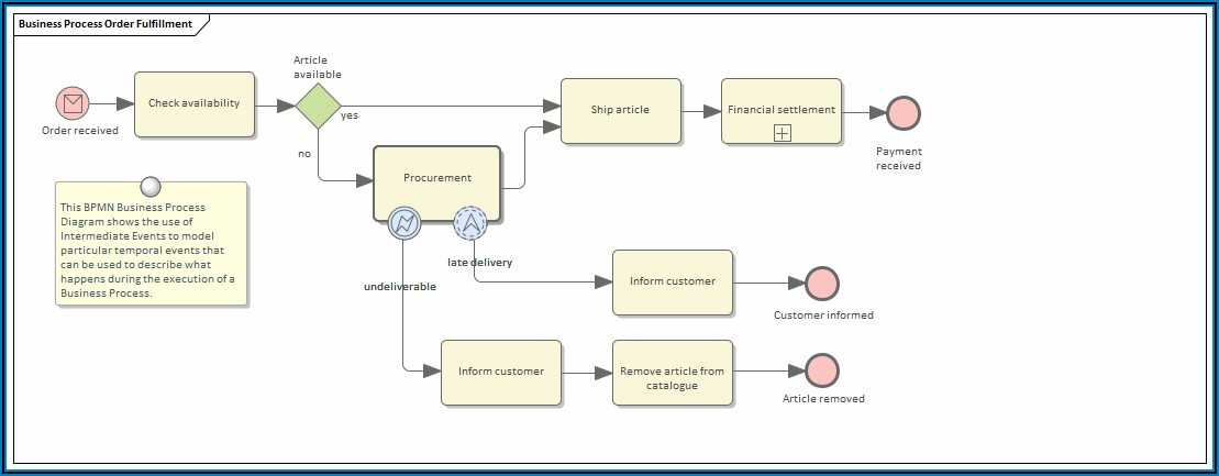 Online Business Process Mapping Tool