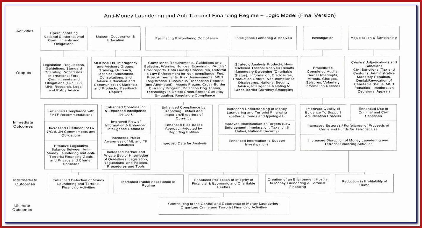 Legionella Risk Assessment Template Pdf
