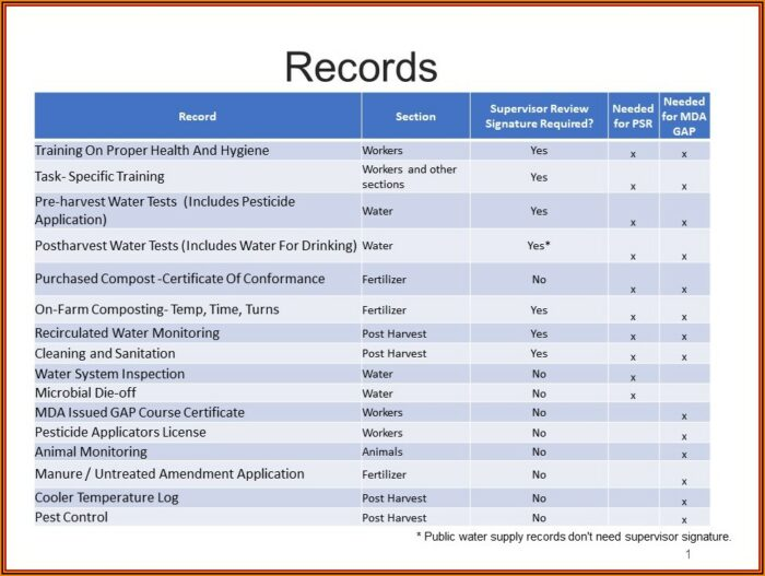 Pesticide Record Keeping Template