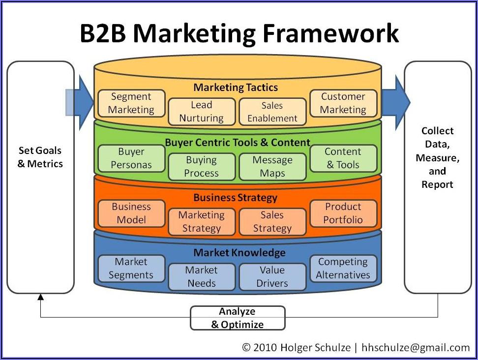 B2b Marketing Plan Examples