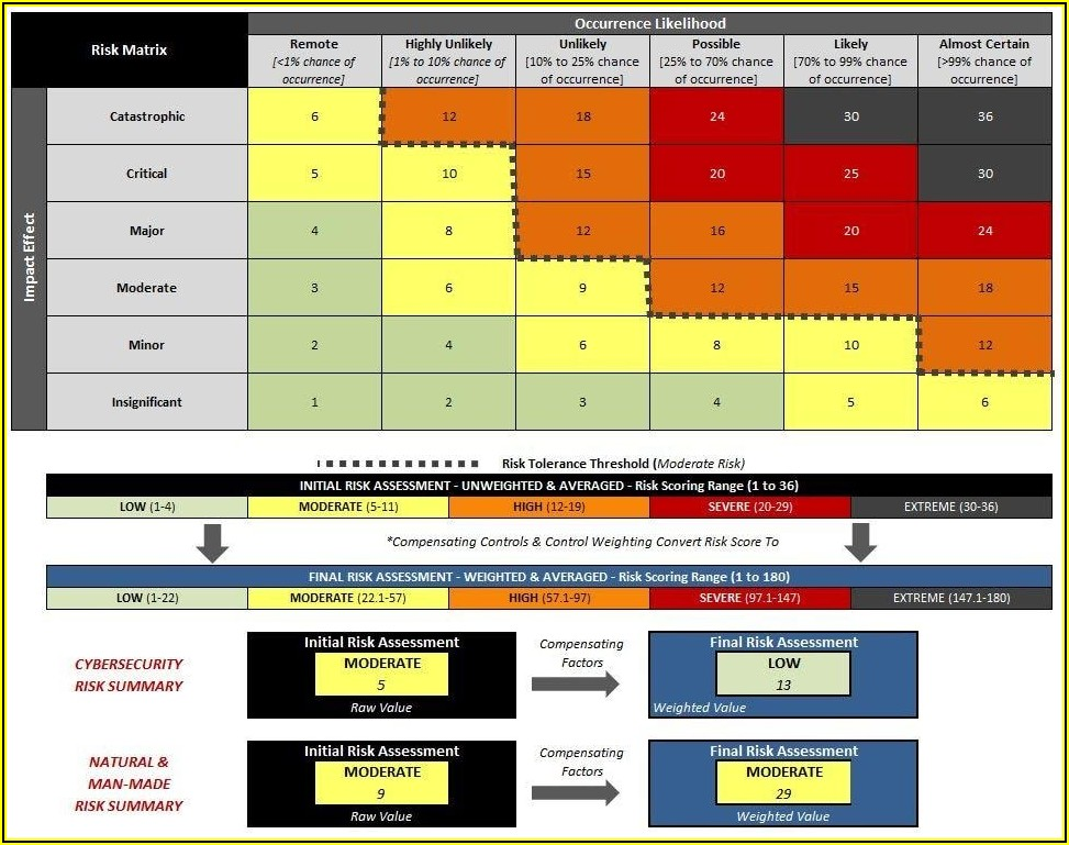 Cyber Security Assessment Template