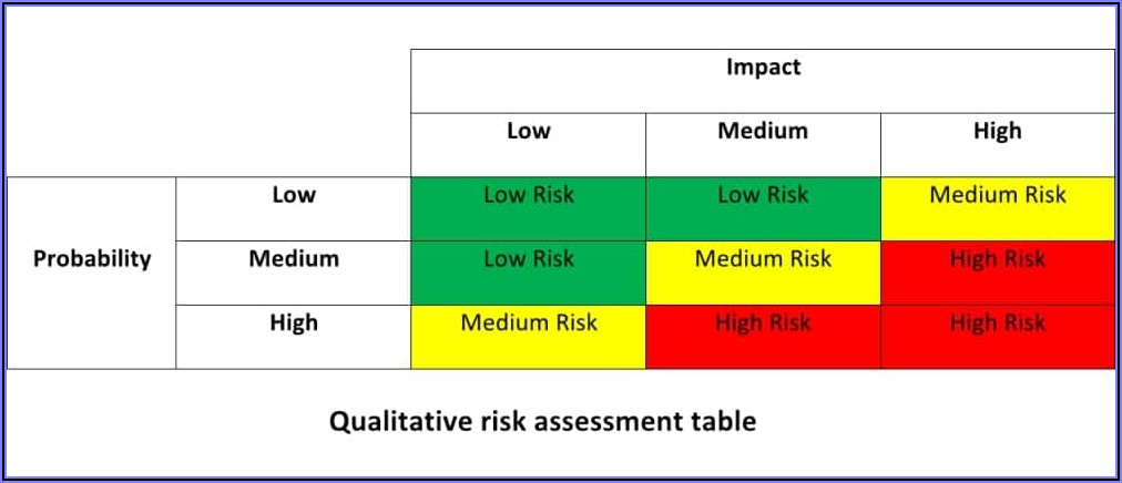 Information Security Risk Assessment Template