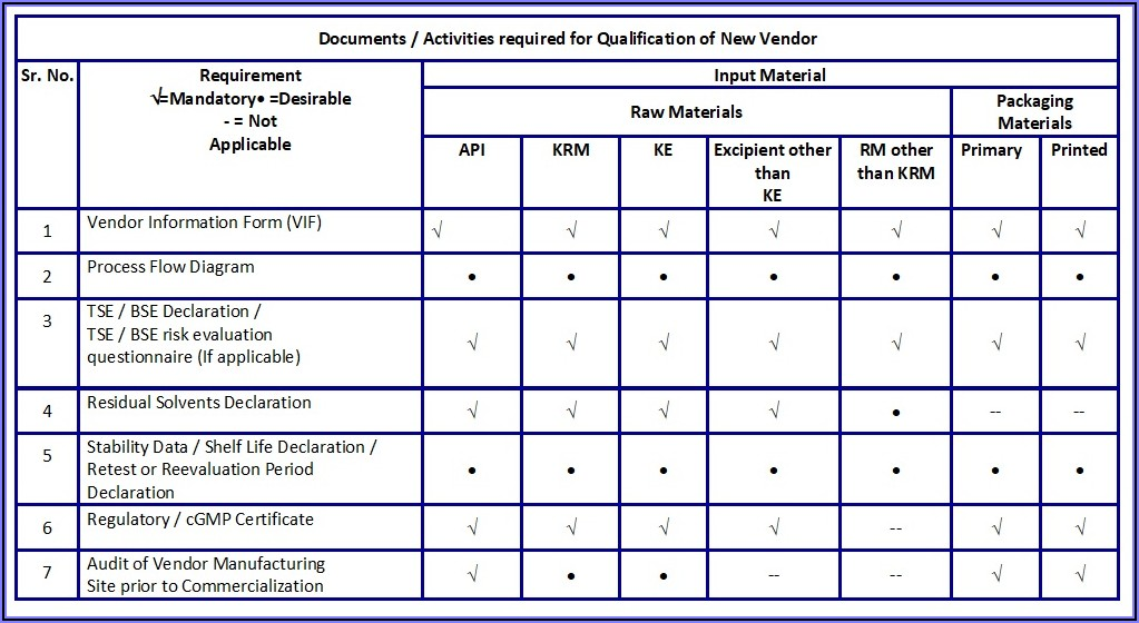 Supplier Performance Evaluation Template Excel