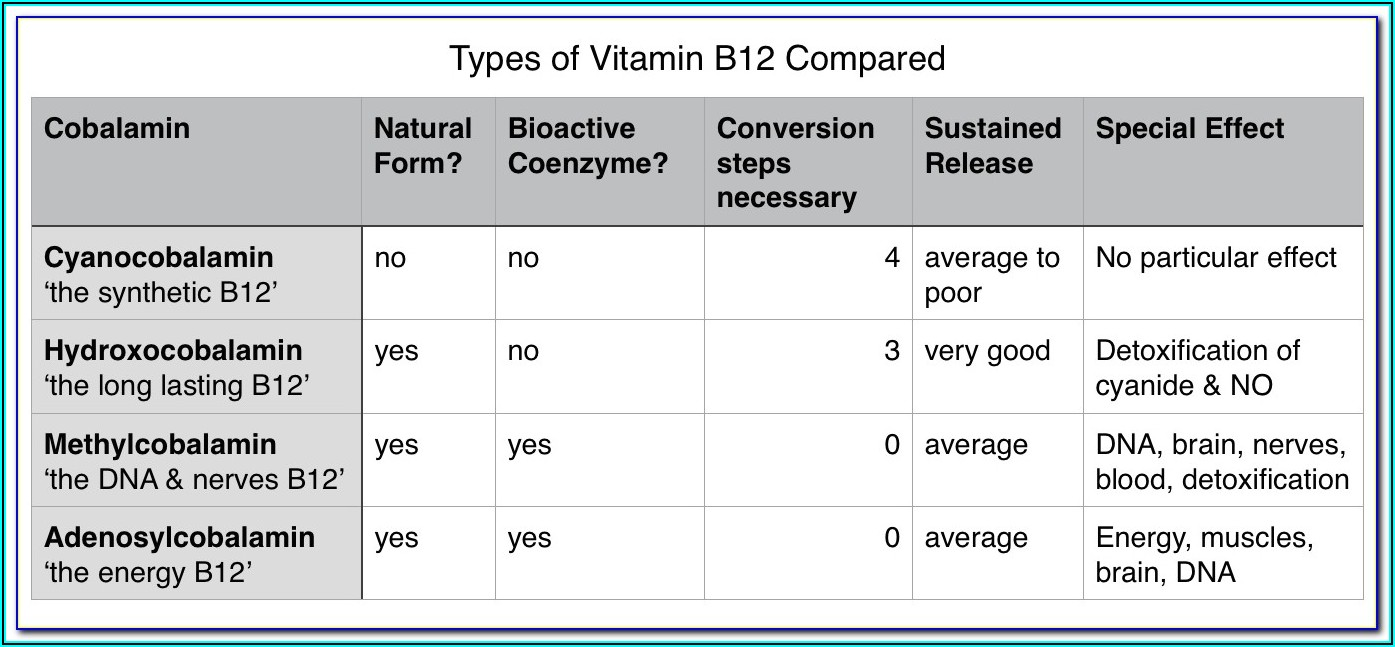 What Is The Best Form Of Vitamin B12