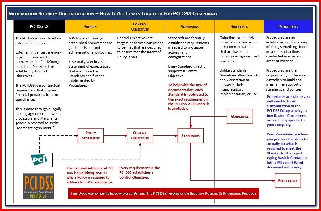 Pci Dss 3.2 Policy Template