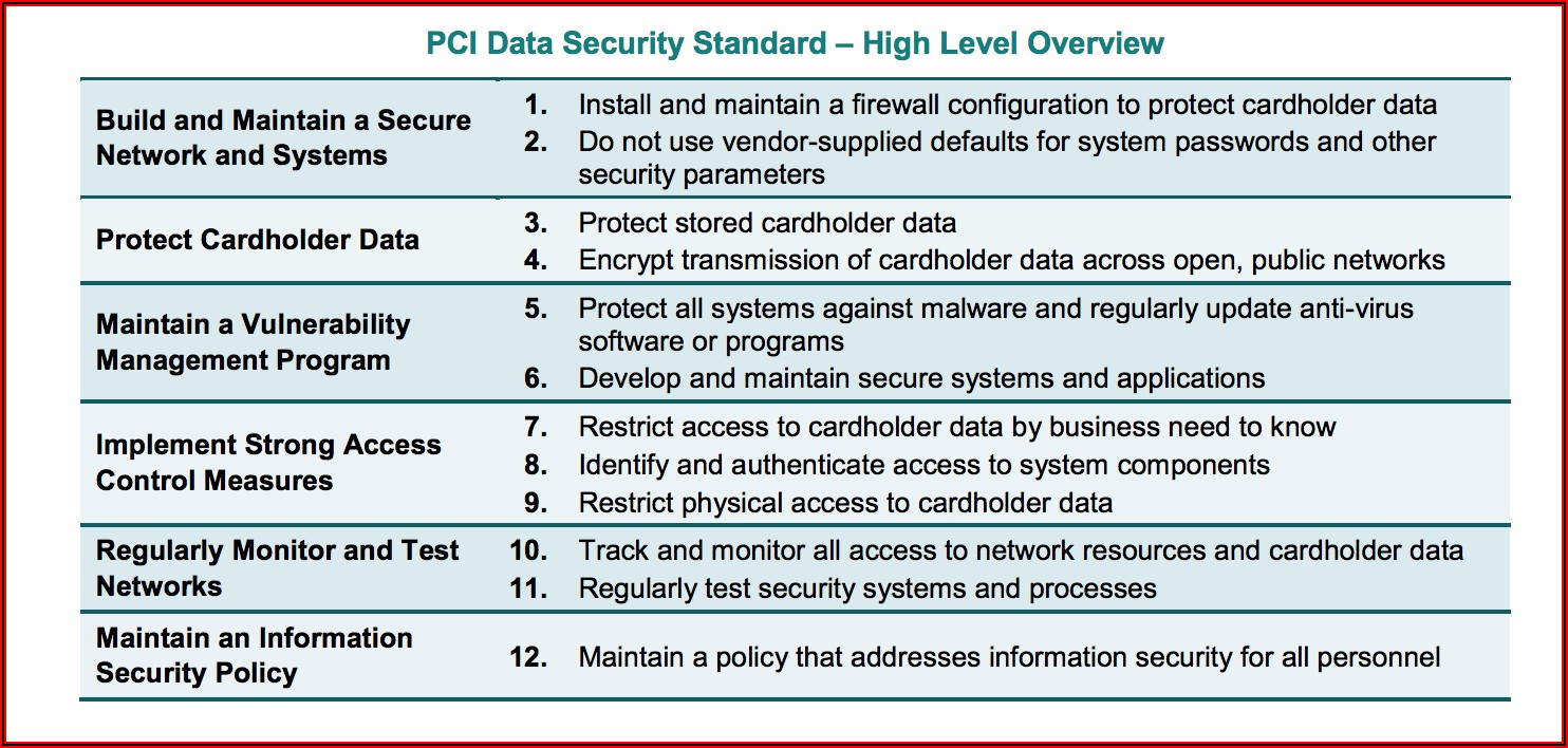 Pci Dss Policy Template Free