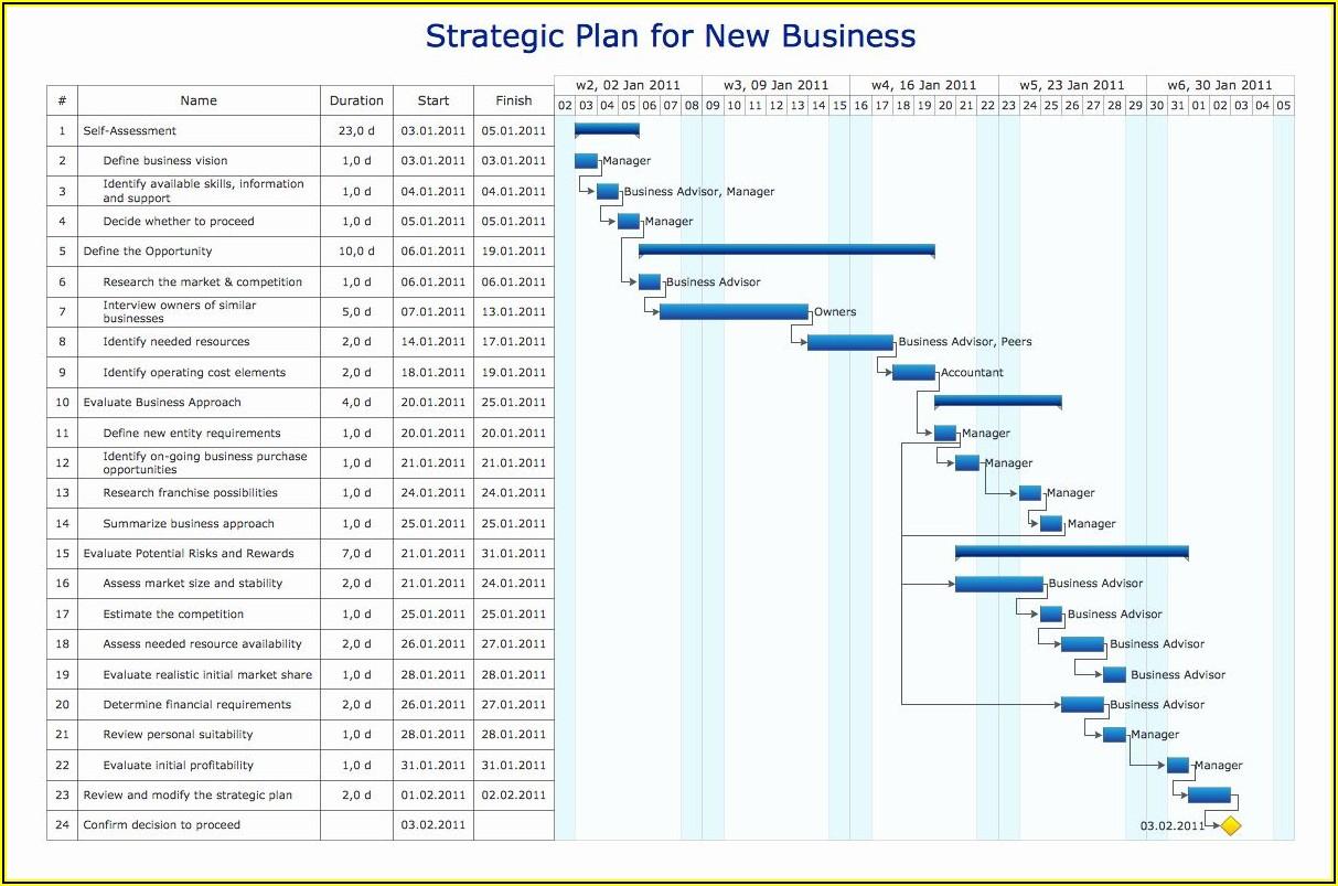 Format For Gantt Chart