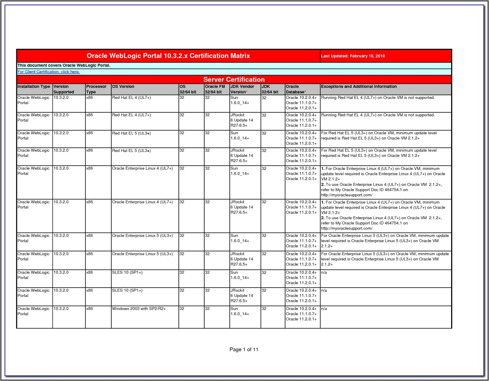 Oracle Forms 11g Certification Matrix