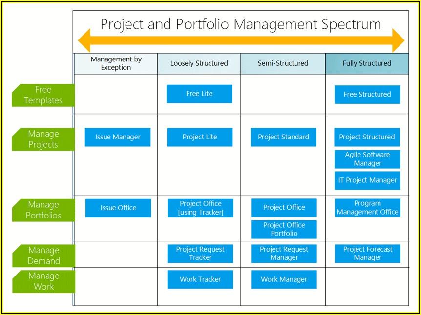 Project Management Escalation Process Template