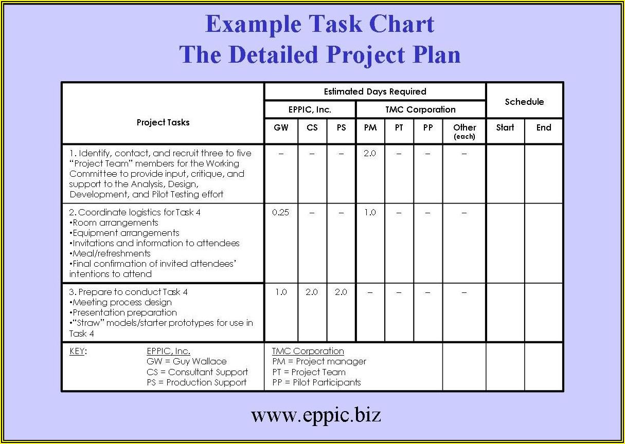 Strawman Project Plan Template