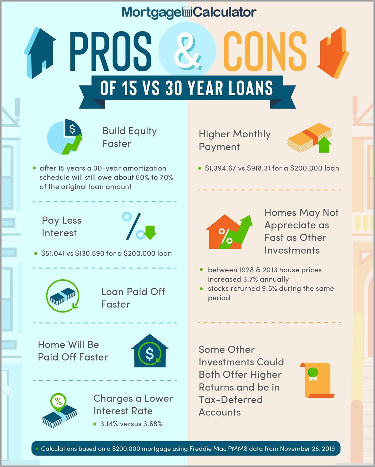 Va Home Loan Formula