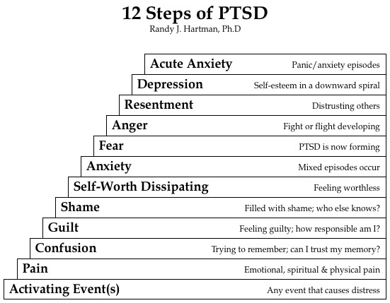12 steps ptsd chart - Hartman's 12 Stages Of Post-Traumatic Stress Disorder (PTSD)