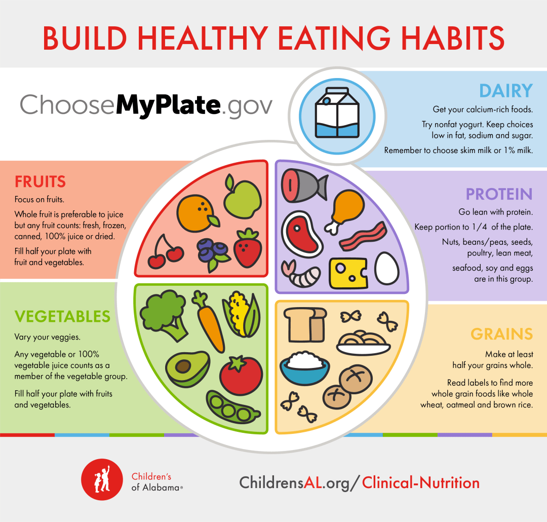 MyPlateInfographic