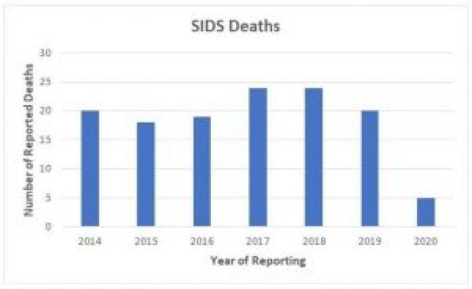 SIDS Deaths 2014 - 2020
