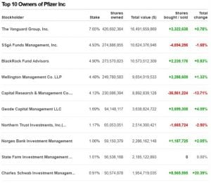 Top owners of Pfizer Inc.