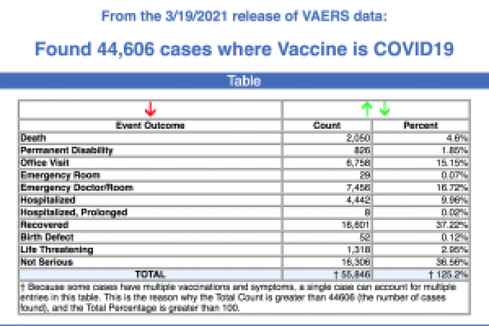 From the 3/19/2021 release of VAERS data.