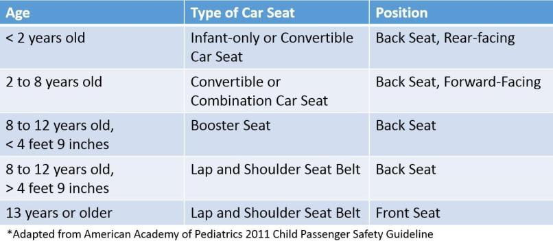Oklahoma Booster Seat Laws 2018 | Awesome Home