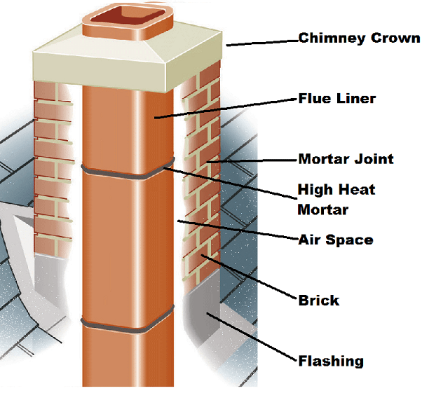 chimney flue repair in the triangle