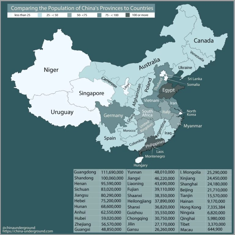 Comparing the Population of China's Provinces to Countries