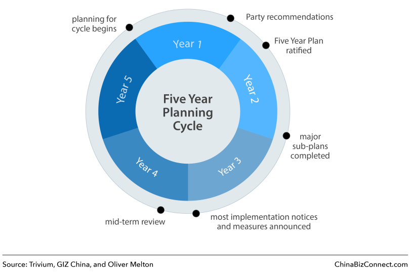 The Chinese Government's Five Year Planning Cycle