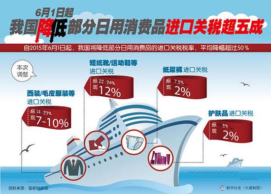 2015年6月1日起中国降低部分日用消费品进口关税超五成。