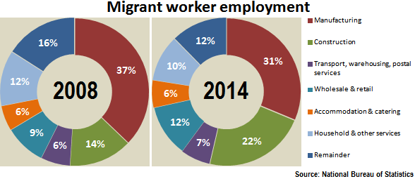 migrant-sector-employment.png