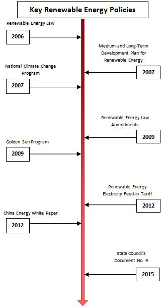 renewables-timeline2.png
