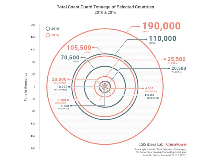 Total Coast Guard Tonnage of Selected Countries (2010 & 2016)