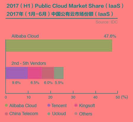 【News】中国のクラウド市場は継続的に成長。アリクラウドは市場の約半分のシェアを持つ。