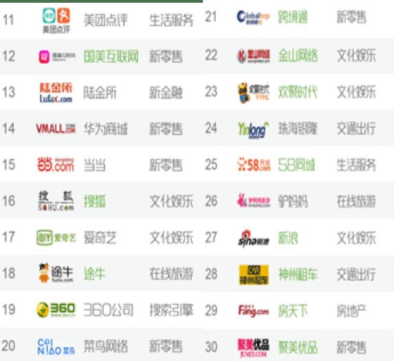 中国IT企業ランキング